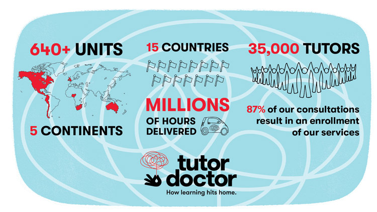 Tutor doctor franchise international