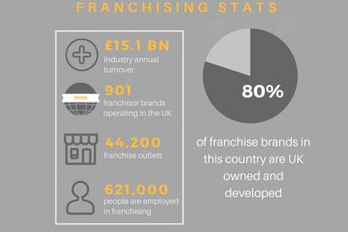 Point Franchise Infographic